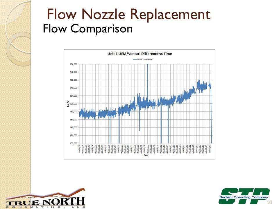 Flow Nozzle Replacement Flow Comparison 24