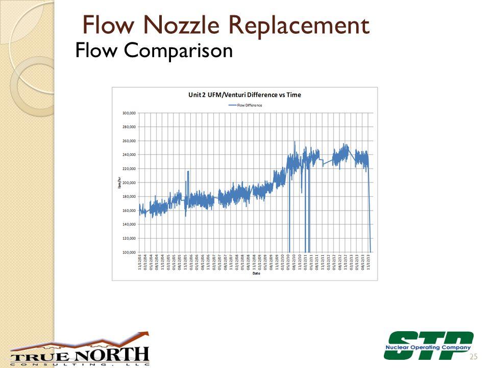 Flow Nozzle Replacement Flow Comparison 25