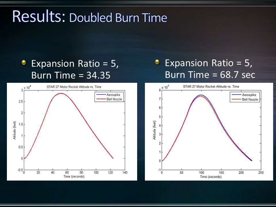 Expansion Ratio = 5, Burn Time = 34.35 Expansion Ratio = 5, Burn Time = 68.7 sec