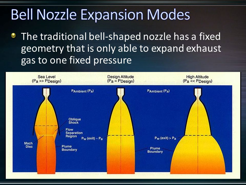 The traditional bell-shaped nozzle has a fixed geometry that is only able to expand exhaust gas to one fixed pressure