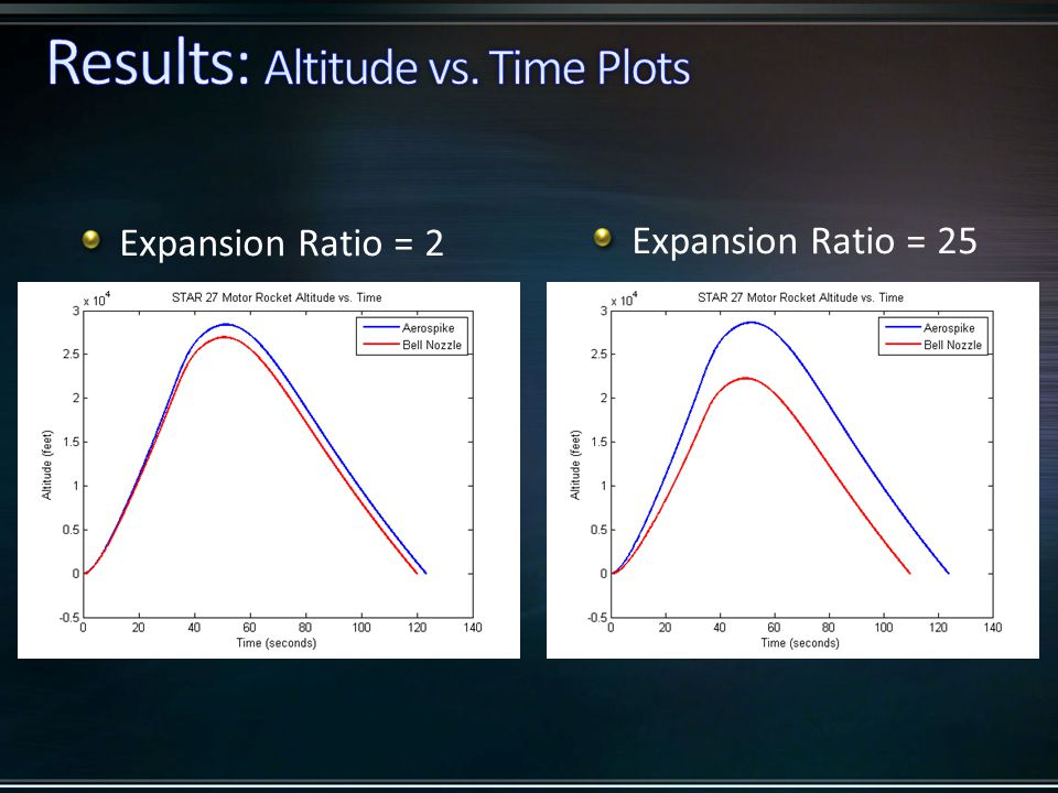 Expansion Ratio = 2 Expansion Ratio = 25