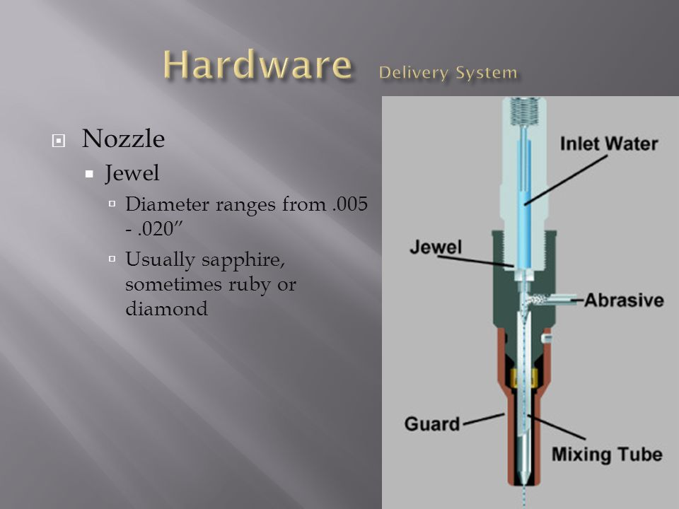  Nozzle  Jewel  Diameter ranges from.005 -.020  Usually sapphire, sometimes ruby or diamond