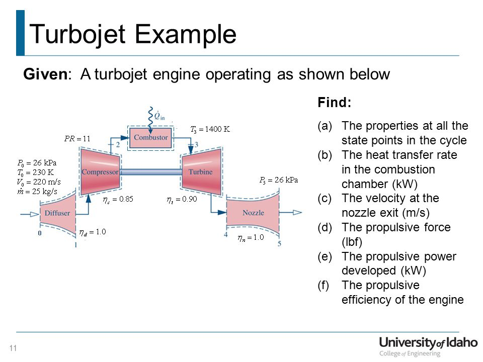 Turbojet Example 11 Given: A turbojet engine operating as shown below Find: (a)The properties at all the state points in the cycle (b)The heat transfer rate in the combustion chamber (kW) (c)The velocity at the nozzle exit (m/s) (d)The propulsive force (lbf) (e)The propulsive power developed (kW) (f)The propulsive efficiency of the engine