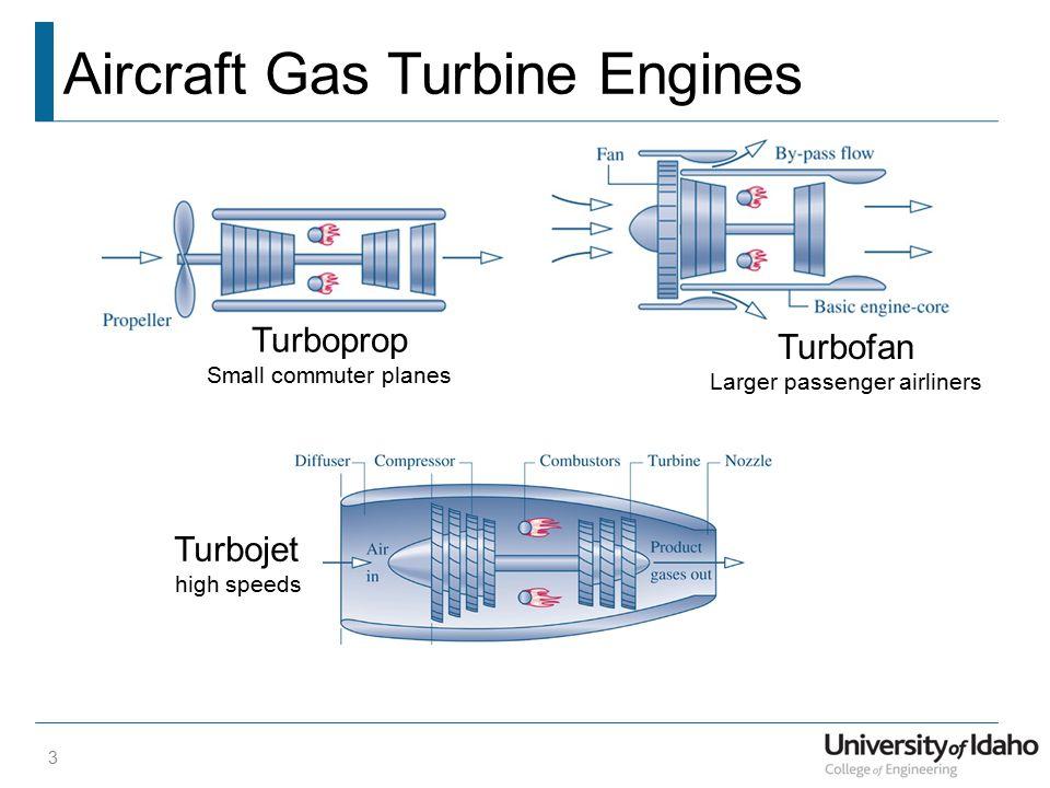 Turbojet Example 14 Compressor Combustion Chamber Turbine