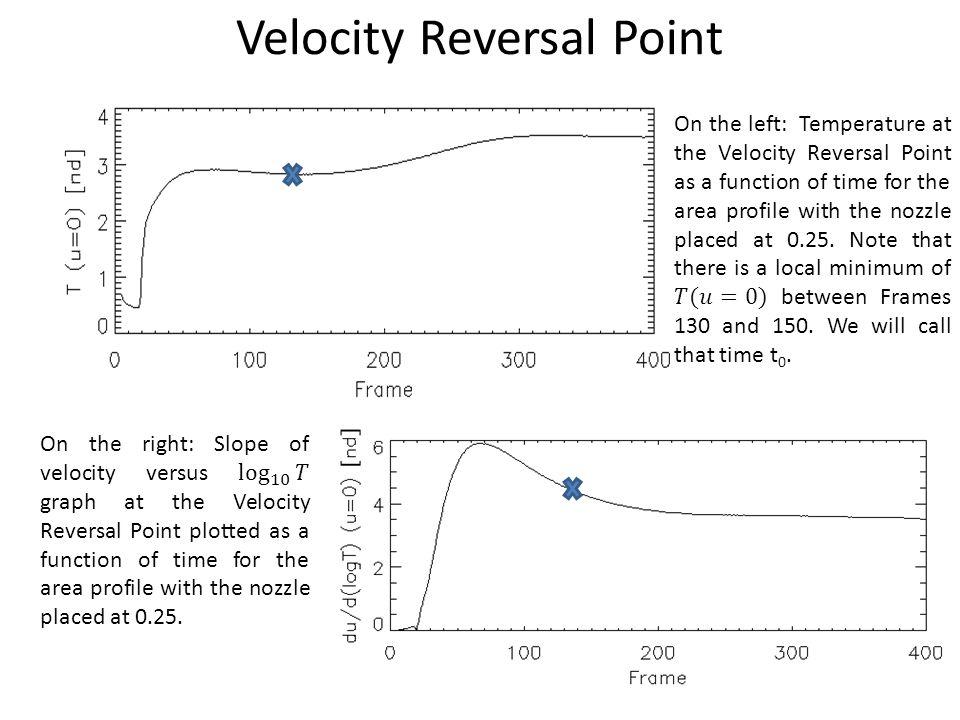 Velocity Reversal Point