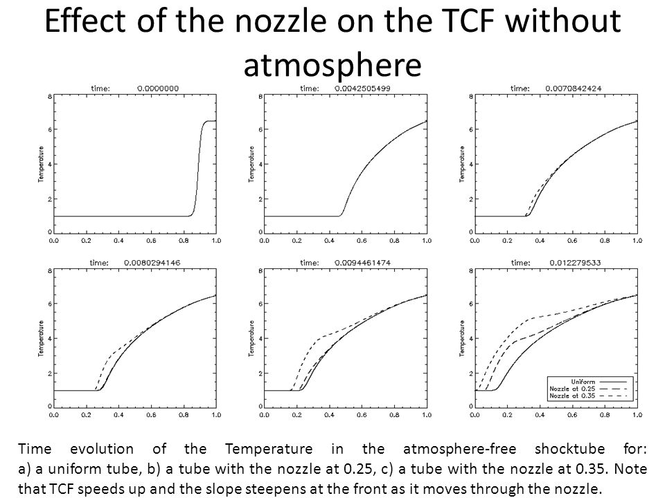 Effect of the nozzle on the TCF without atmosphere Time evolution of the Temperature in the atmosphere-free shocktube for: a) a uniform tube, b) a tube with the nozzle at 0.25, c) a tube with the nozzle at 0.35.