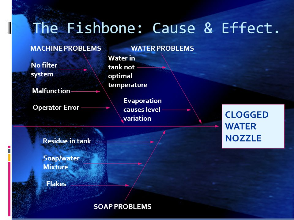The Fishbone: Cause & Effect. CLOGGED WATER NOZZLE SOAP PROBLEMS MACHINE PROBLEMSWATER PROBLEMS Evaporation causes level variation Water in tank not o