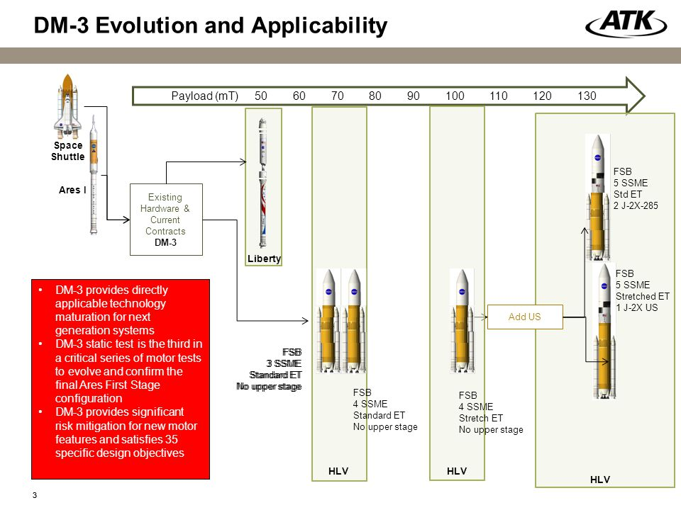 33 Payload (mT) 50 60 70 80 90 100 110 120 130 Existing Hardware & Current Contracts DM-3 Space Shuttle Ares I FSB 3 SSME Standard ET No upper stage Liberty DM-3 provides directly applicable technology maturation for next generation systems DM-3 static test is the third in a critical series of motor tests to evolve and confirm the final Ares First Stage configuration DM-3 provides significant risk mitigation for new motor features and satisfies 35 specific design objectives DM-3 Evolution and Applicability FSB 4 SSME Standard ET No upper stage FSB 5 SSME Stretched ET 1 J-2X US FSB 5 SSME Std ET 2 J-2X-285 Add US FSB 3 SSME Standard ET No upper stage HLV FSB 4 SSME Stretch ET No upper stage HLV