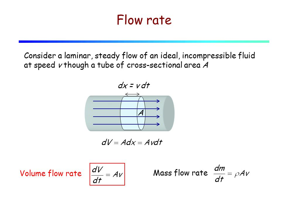 Flow rate Consider a laminar, steady flow of an ideal, incompressible fluid at speed v though a tube of cross-sectional area A Volume flow rate A dx =