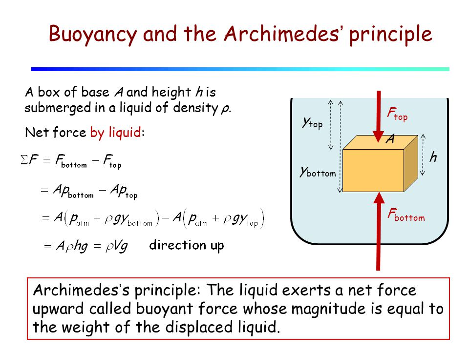 Buoyancy and the Archimedes' principle y bottom y top h A A box of base A and height h is submerged in a liquid of density ρ.