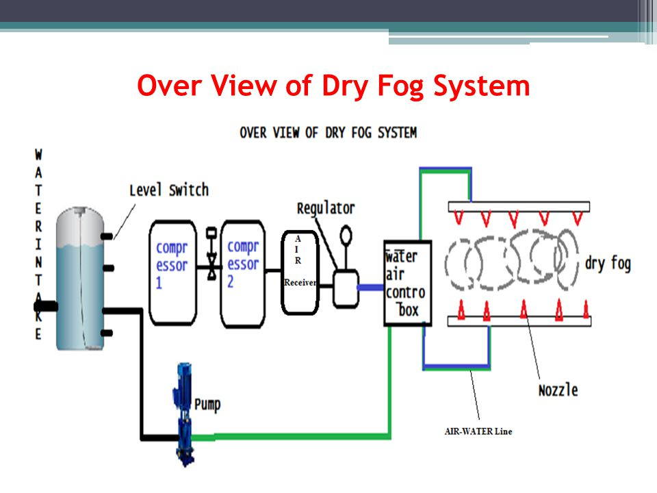 Over View of Dry Fog System