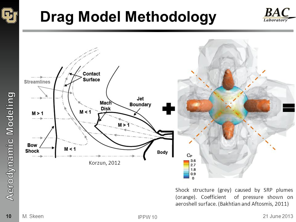 Drag Model Methodology Shock structure (grey) caused by SRP plumes (orange).