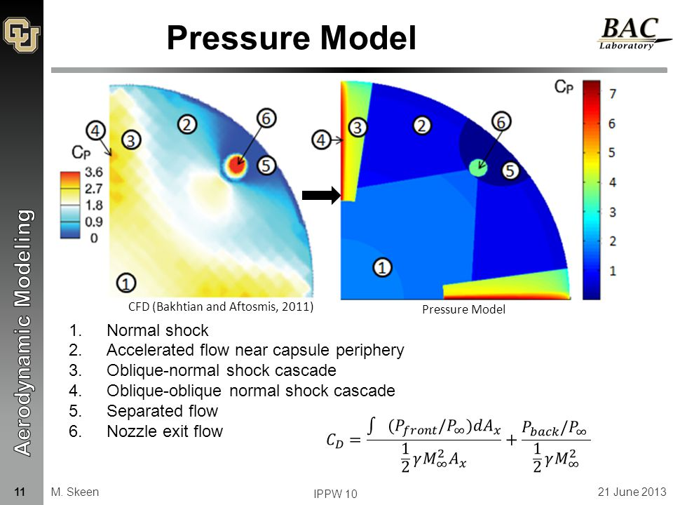 Pressure Model 1.Normal shock 2.Accelerated flow near capsule periphery 3.Oblique-normal shock cascade 4.Oblique-oblique normal shock cascade 5.Separated flow 6.Nozzle exit flow CFD (Bakhtian and Aftosmis, 2011) Pressure Model M.