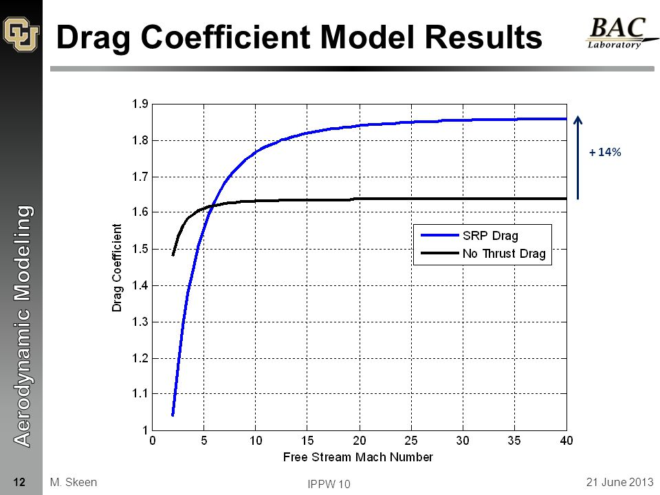 Drag Coefficient Model Results + 14% M. Skeen21 June 2013 IPPW 10 12