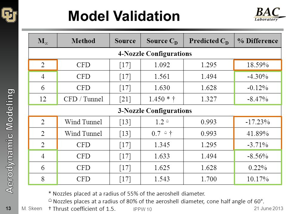 Model Validation M∞M∞ MethodSourceSource C D Predicted C D % Difference 4-Nozzle Configurations 2CFD[17]1.0921.29518.59% 4CFD[17]1.5611.494-4.30% 6CFD[17]1.6301.628-0.12% 12CFD / Tunnel[21]1.450 * †1.327-8.47% 3-Nozzle Configurations 2Wind Tunnel[13]1.2 ⌂ 0.993-17.23% 2Wind Tunnel[13]0.7 ⌂ †0.99341.89% 2CFD[17]1.3451.295-3.71% 4CFD[17]1.6331.494-8.56% 6CFD[17]1.6251.6280.22% 8CFD[17]1.5431.70010.17% * Nozzles placed at a radius of 55% of the aeroshell diameter.