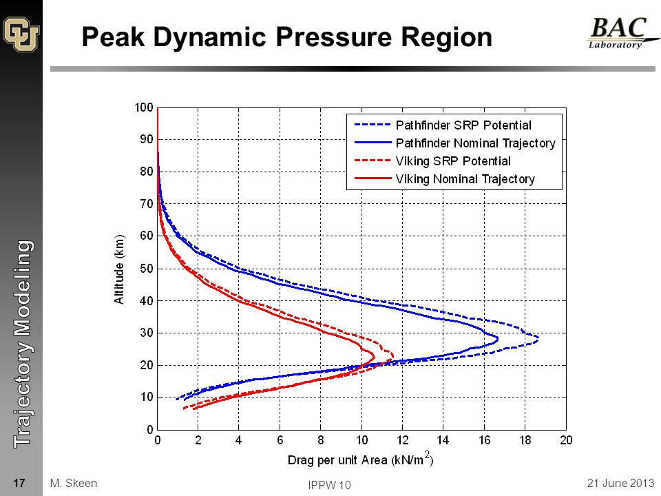 Peak Dynamic Pressure Region M. Skeen21 June 2013 IPPW 10 17