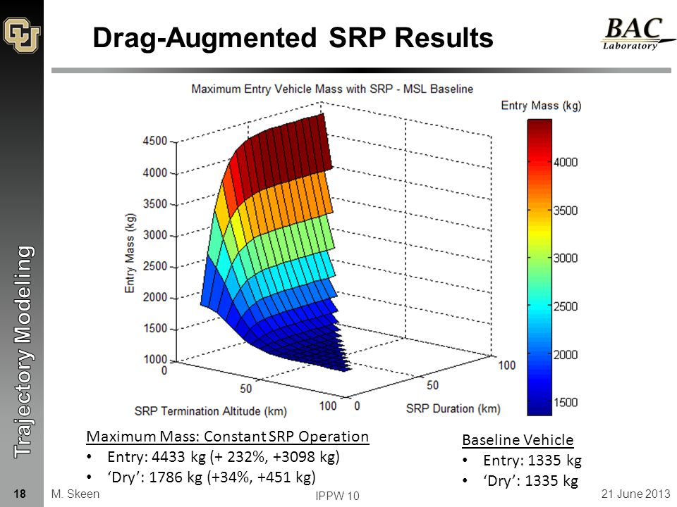 Drag-Augmented SRP Results Maximum Mass: Constant SRP Operation Entry: 4433 kg (+ 232%, +3098 kg) 'Dry': 1786 kg (+34%, +451 kg) M.