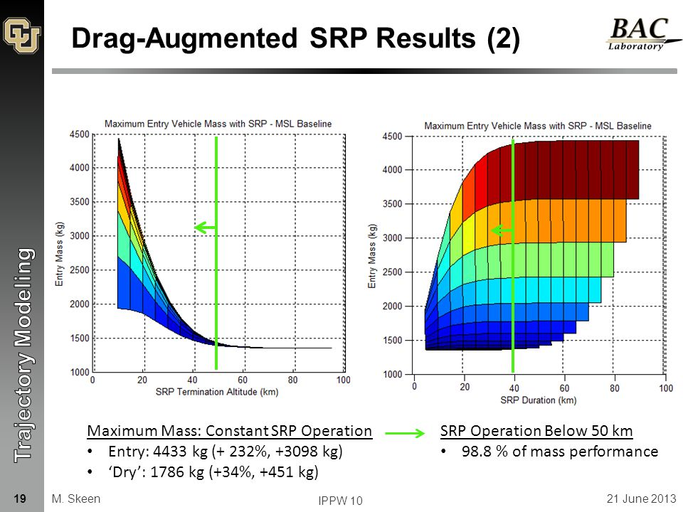 Drag-Augmented SRP Results (2) Maximum Mass: Constant SRP Operation Entry: 4433 kg (+ 232%, +3098 kg) 'Dry': 1786 kg (+34%, +451 kg) SRP Operation Below 50 km 98.8 % of mass performance M.