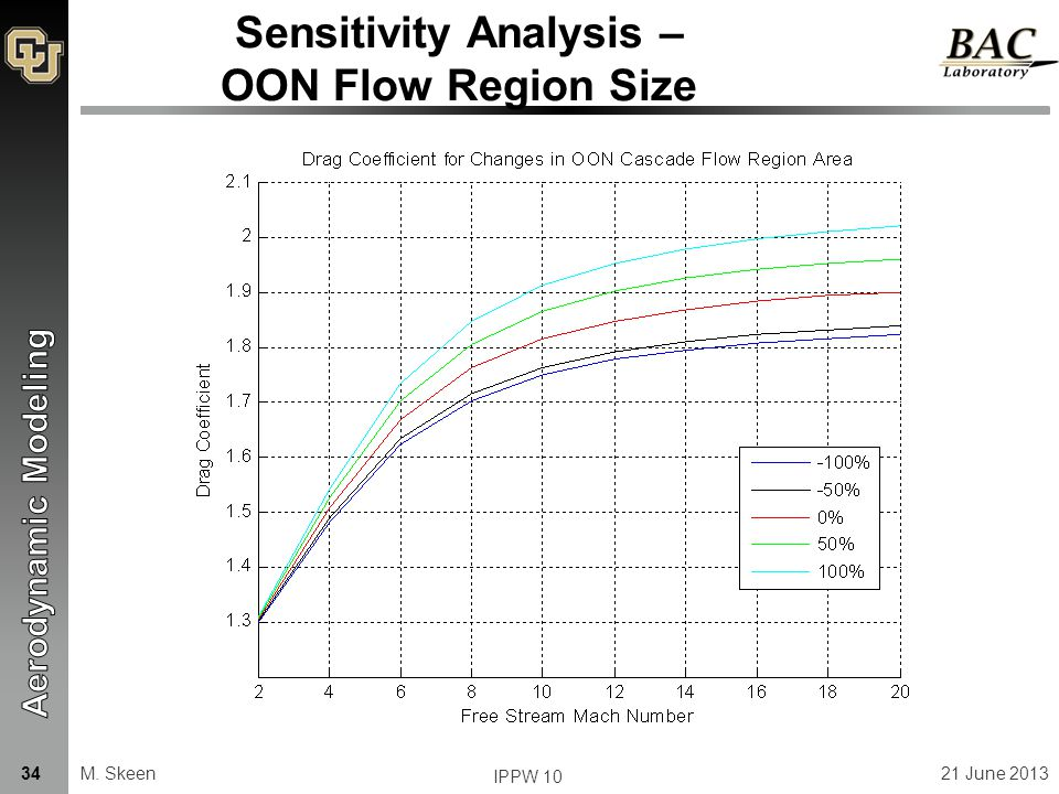 Sensitivity Analysis – OON Flow Region Size M. Skeen21 June 201334 IPPW 10