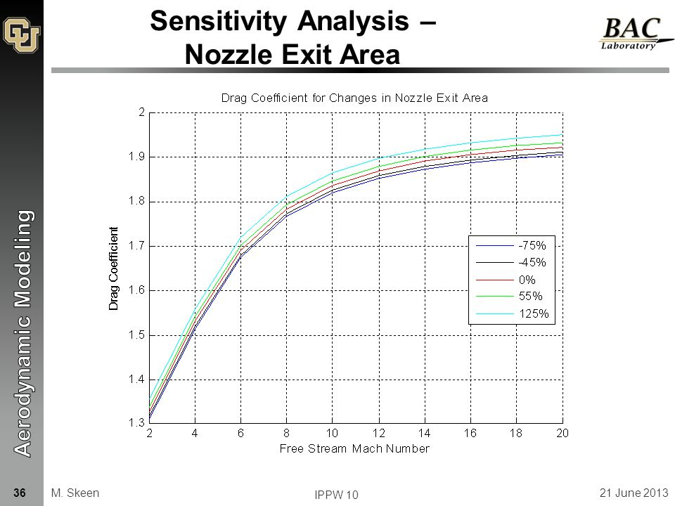 Sensitivity Analysis – Nozzle Exit Area M. Skeen21 June 201336 IPPW 10