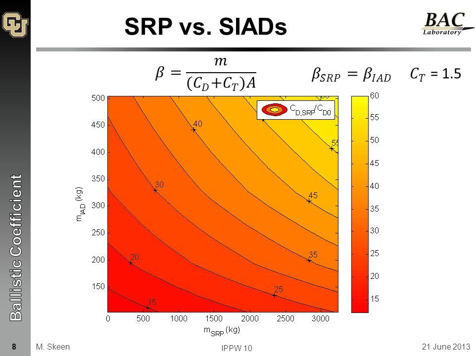 SRP vs. SIADs M. Skeen21 June 2013 IPPW 10 8