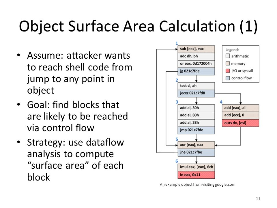 Object Surface Area Calculation (1) Assume: attacker wants to reach shell code from jump to any point in object Goal: find blocks that are likely to b