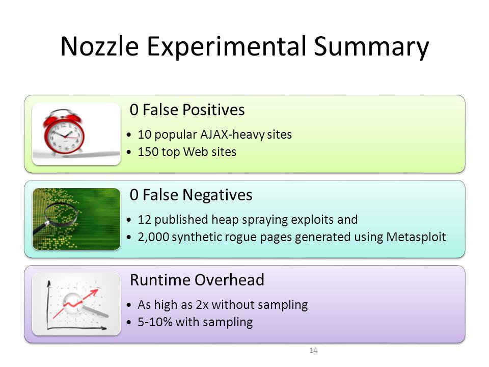 Nozzle Experimental Summary 14