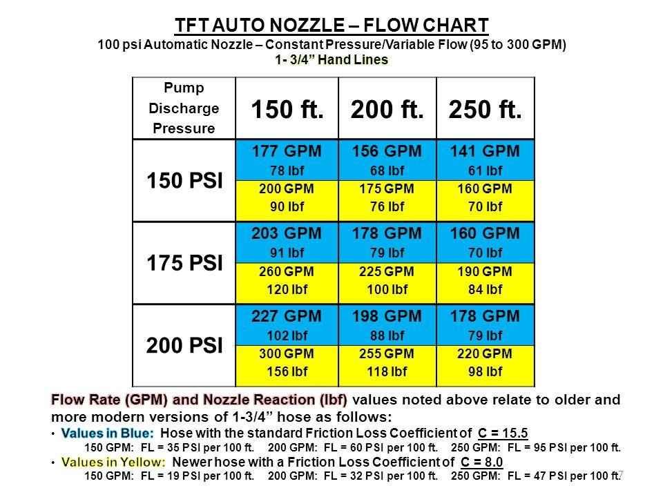 Pump Discharge Pressure 150 ft.200 ft.250 ft.