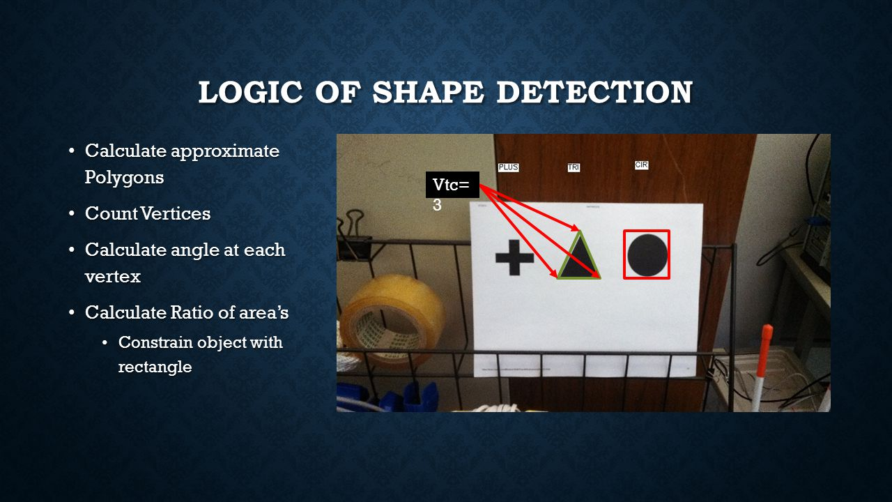 LOGIC OF SHAPE DETECTION Calculate approximate Polygons Calculate approximate Polygons Count Vertices Count Vertices Calculate angle at each vertex Ca