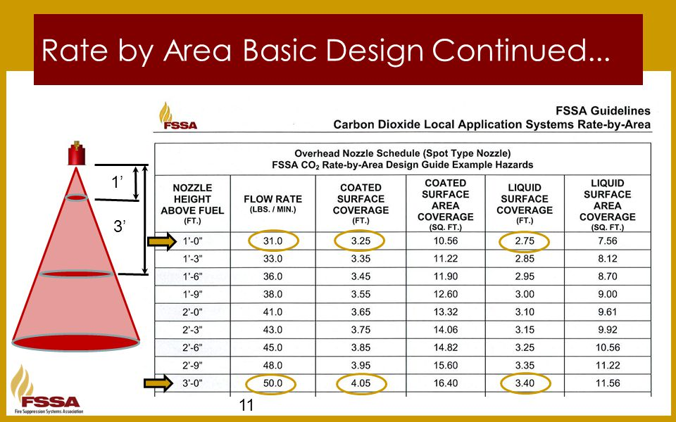 11 Rate by Area Basic Design Continued... 1' 3'