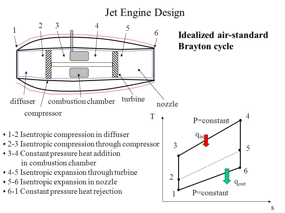 Case Study A jet aircraft moves with a velocity of 200 m/s where the air temperature is 20°C and the pressure is 101 kPa.