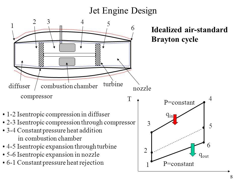 Jet Engine Design 1 23 4 5 6 diffuser compressor combustion chamber turbine nozzle 1 2 3 4 5 6 P=constant q out q in T s 1-2 Isentropic compression in