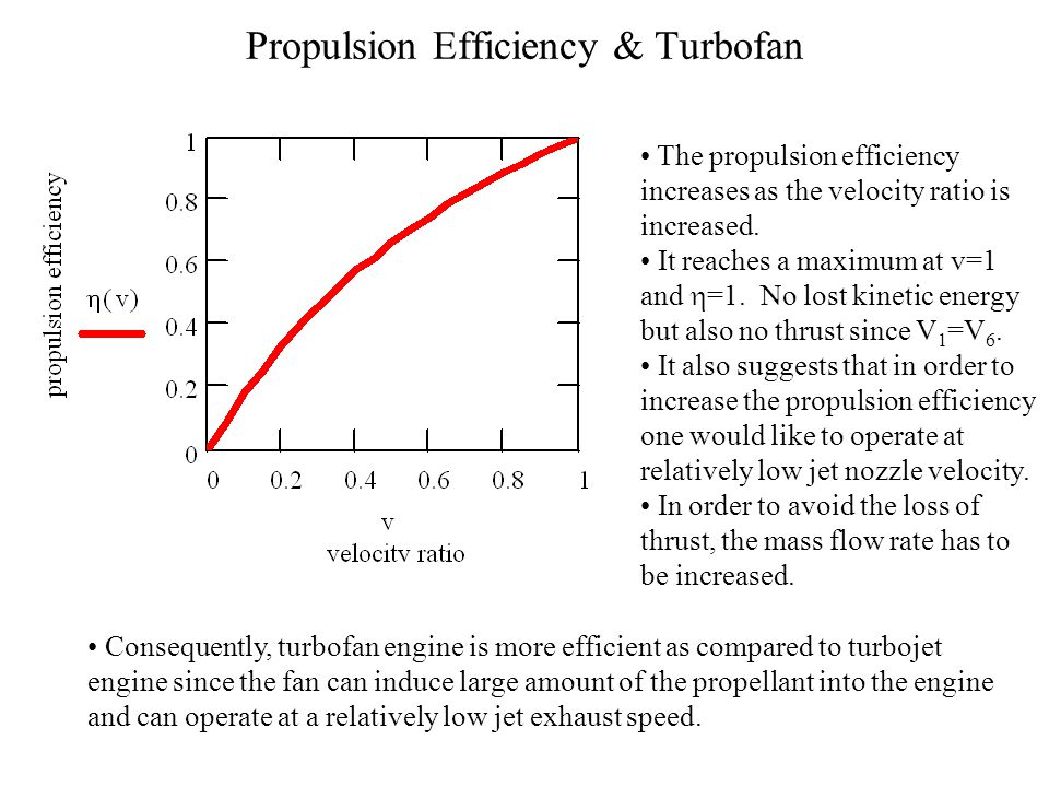 Propulsion Efficiency & Turbofan The propulsion efficiency increases as the velocity ratio is increased. It reaches a maximum at v=1 and  =1. No lost