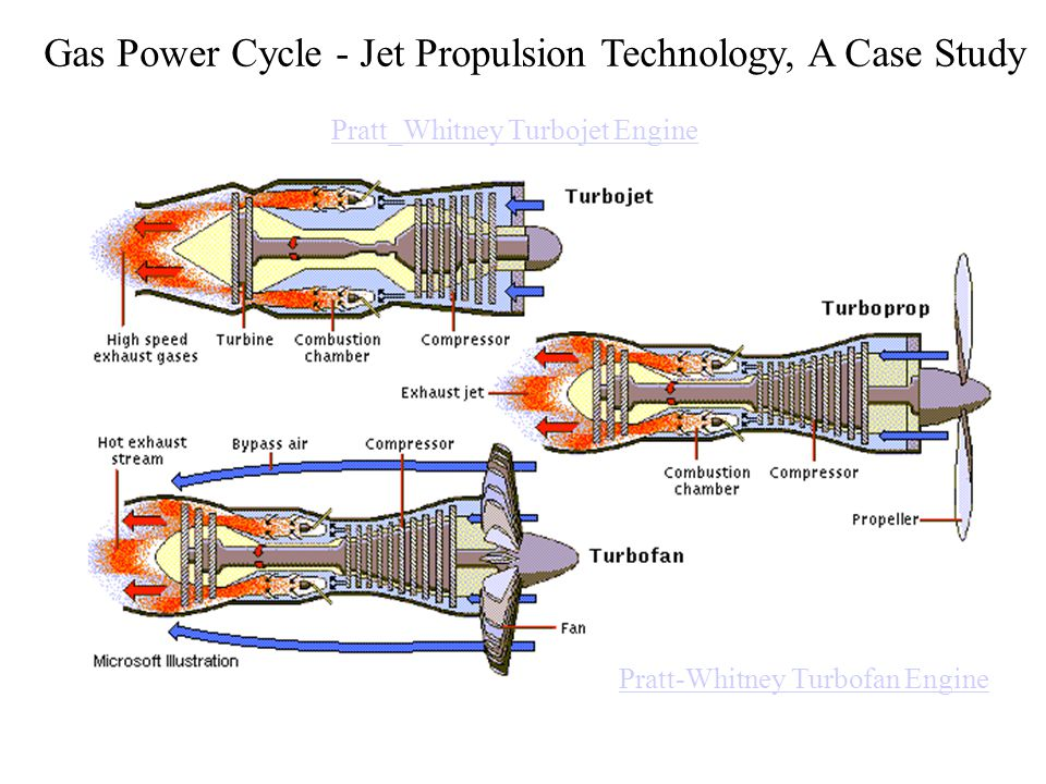 Gas Power Cycle - Jet Propulsion Technology, A Case Study Pratt-Whitney Turbofan Engine Pratt_Whitney Turbojet Engine
