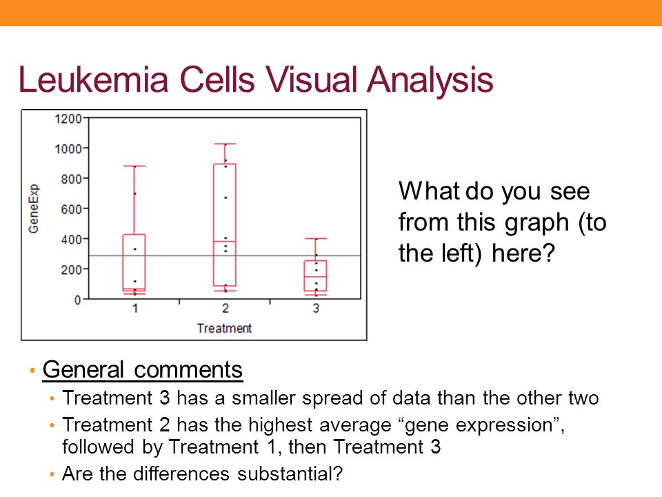 """Leukemia Cells Visual Analysis General comments Treatment 3 has a smaller spread of data than the other two Treatment 2 has the highest average """"gene"""