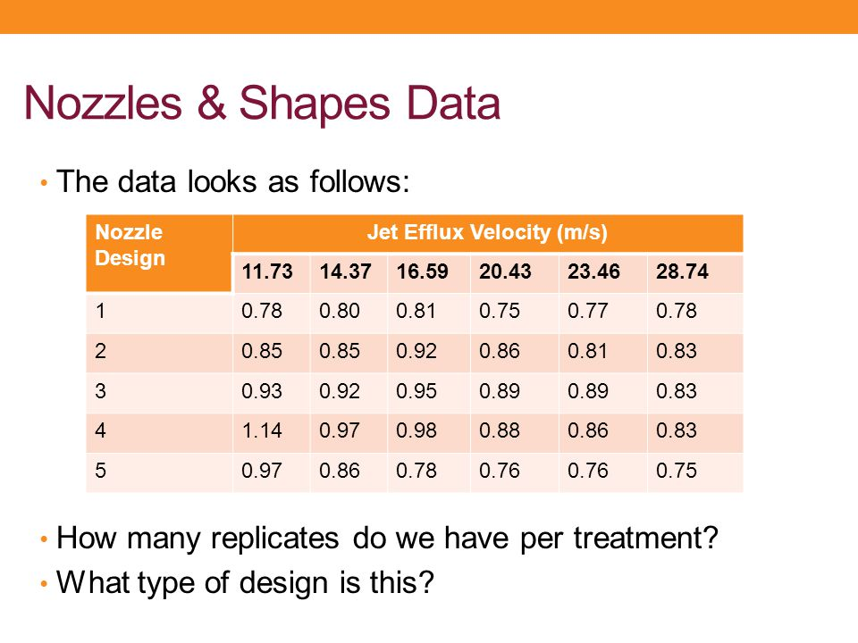 Nozzles & Shapes Data The data looks as follows: How many replicates do we have per treatment? What type of design is this? Nozzle Design Jet Efflux V