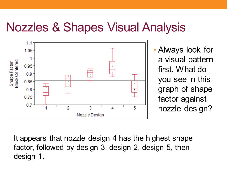 Nozzles & Shapes Visual Analysis Always look for a visual pattern first. What do you see in this graph of shape factor against nozzle design? It appea