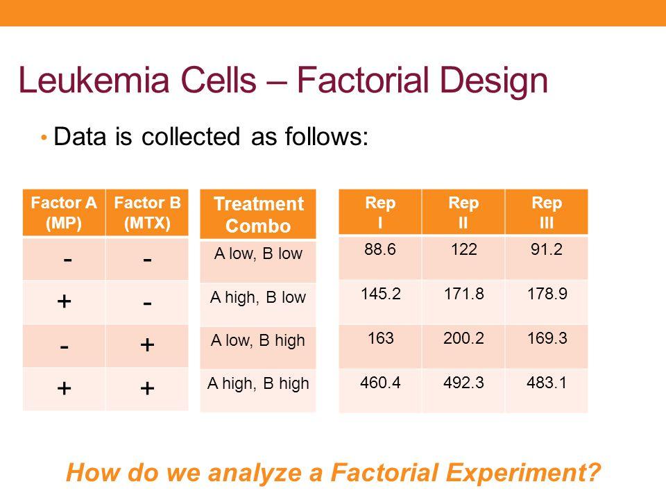 Leukemia Cells – Factorial Design Data is collected as follows: How do we analyze a Factorial Experiment? Factor A (MP) Factor B (MTX) -- +- -+ ++ Tre