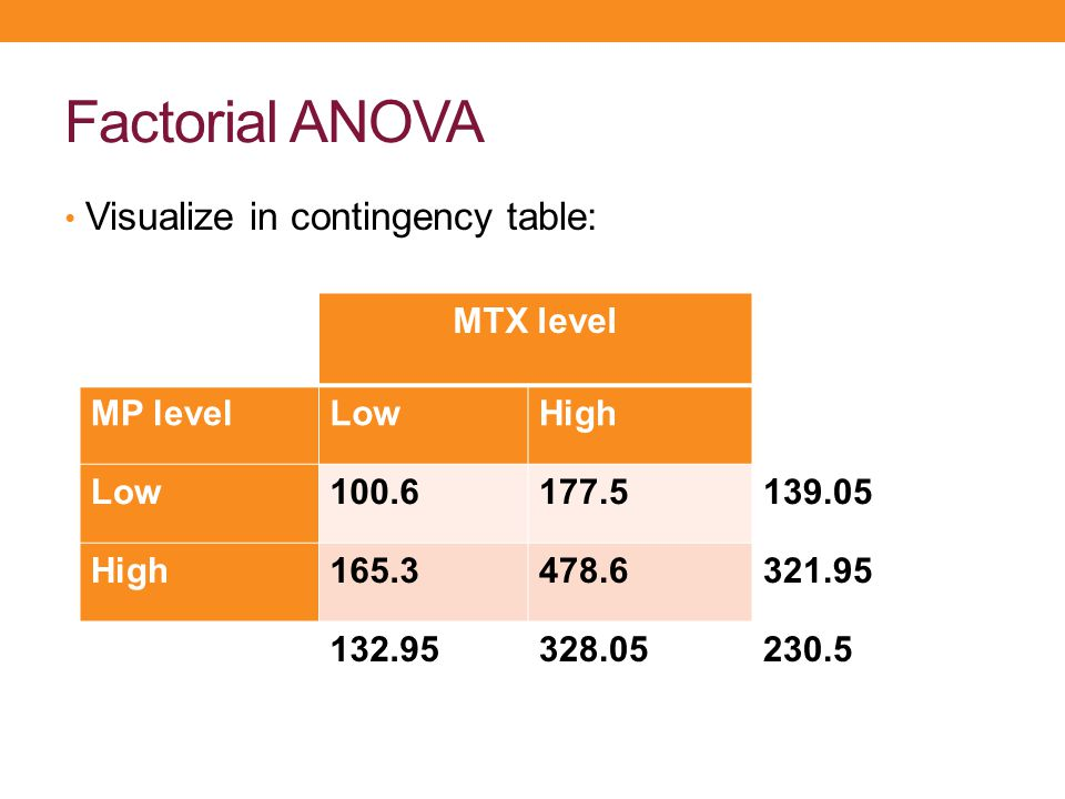 Factorial ANOVA Visualize in contingency table: MTX level MP levelLowHigh Low100.6177.5139.05 High165.3478.6321.95 132.95328.05230.5