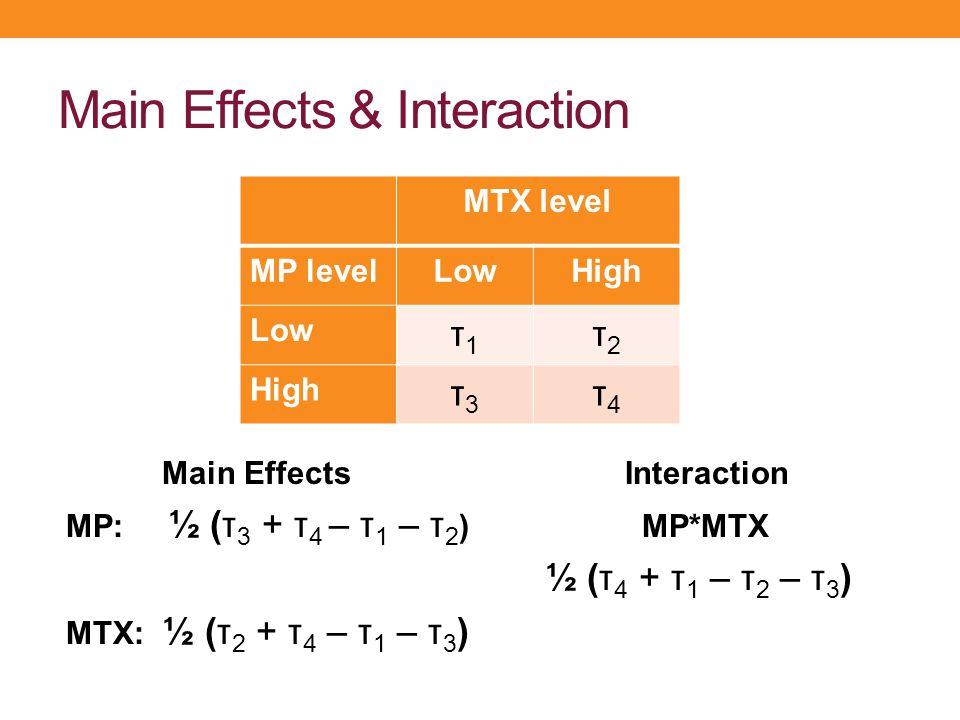 Main Effects & Interaction Main Effects Interaction MP: ½ (τ 3 + τ 4 – τ 1 – τ 2 )MP*MTX ½ (τ 4 + τ 1 – τ 2 – τ 3 ) MTX: ½ (τ 2 + τ 4 – τ 1 – τ 3 ) MT