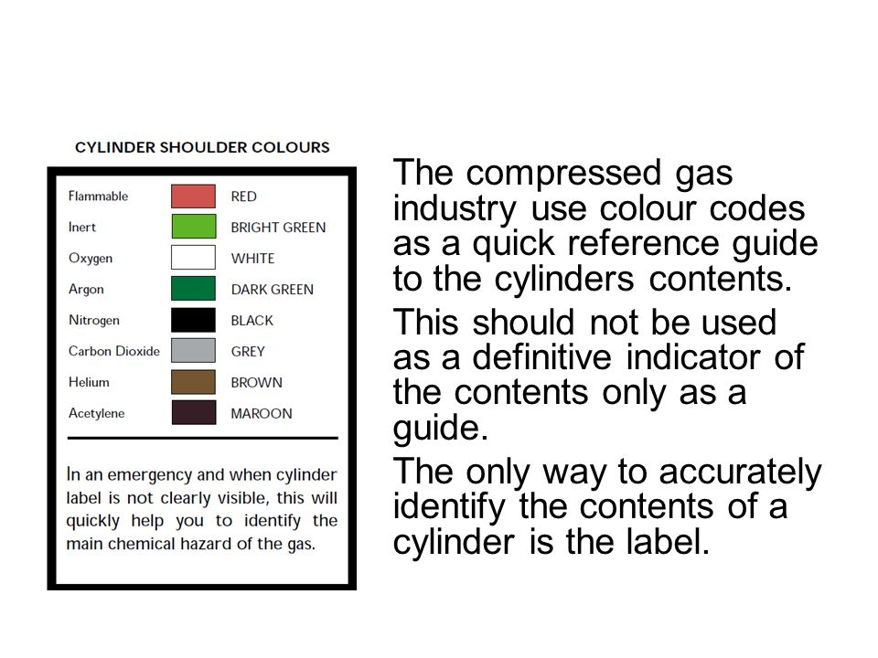 The compressed gas industry use colour codes as a quick reference guide to the cylinders contents.