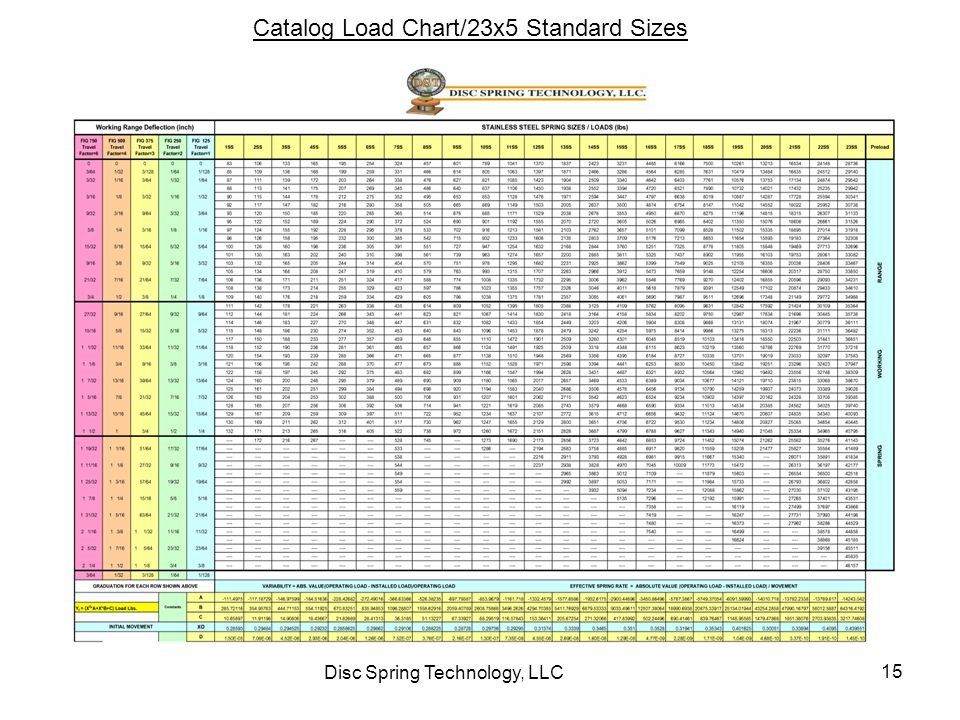 Disc Spring Technology, LLC 15 Catalog Load Chart/23x5 Standard Sizes