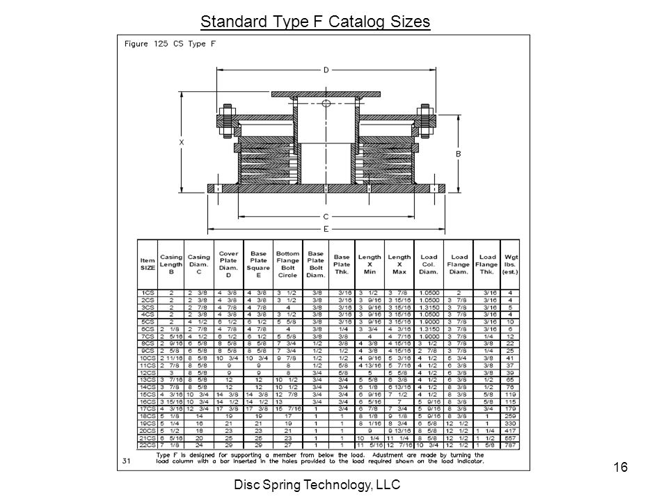 16 Disc Spring Technology, LLC Standard Type F Catalog Sizes
