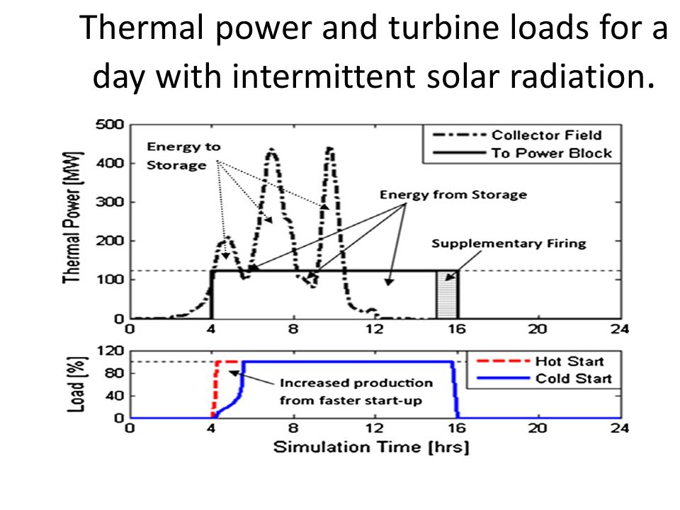 Thermal power and turbine loads for a day with intermittent solar radiation.