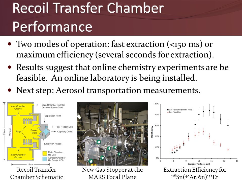 Two modes of operation: fast extraction (<150 ms) or maximum efficiency (several seconds for extraction). Results suggest that online chemistry experi