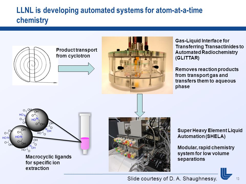 13 LLNL is developing automated systems for atom-at-a-time chemistry Product transport from cyclotron Gas-Liquid Interface for Transferring Transactinides to Automated Radiochemistry (GLITTAR) Removes reaction products from transport gas and transfers them to aqueous phase Super Heavy Element Liquid Automation (SHELA) Modular, rapid chemistry system for low volume separations Macrocyclic ligands for specific ion extraction Slide courtesy of D.