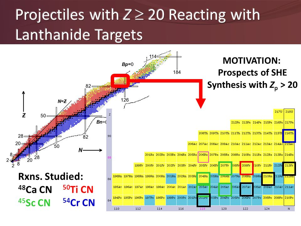 MOTIVATION: Prospects of SHE Synthesis with Z p > 20 Rxns. Studied: 48 Ca CN 45 Sc CN 50 Ti CN 54 Cr CN