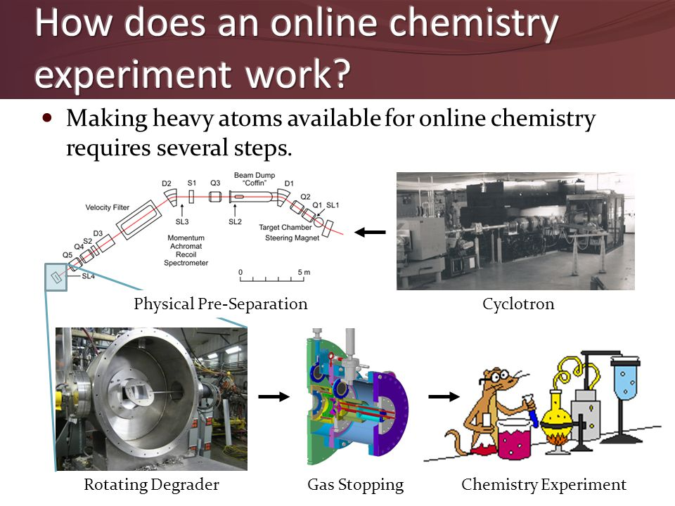 Making heavy atoms available for online chemistry requires several steps. Rotating Degrader Cyclotron Gas StoppingChemistry Experiment Physical Pre-Se