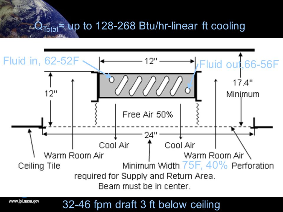 Fluid in, 62-52F 75F, 40% Q Total = up to 128-268 Btu/hr-linear ft cooling 32-46 fpm draft 3 ft below ceiling Fluid out,66-56F