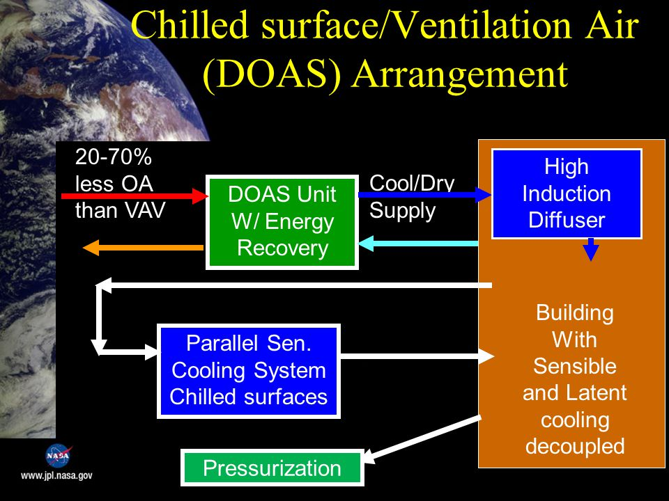 Chilled surface/Ventilation Air (DOAS) Arrangement 20-70% less OA than VAV DOAS Unit W/ Energy Recovery Cool/Dry Supply Parallel Sen.